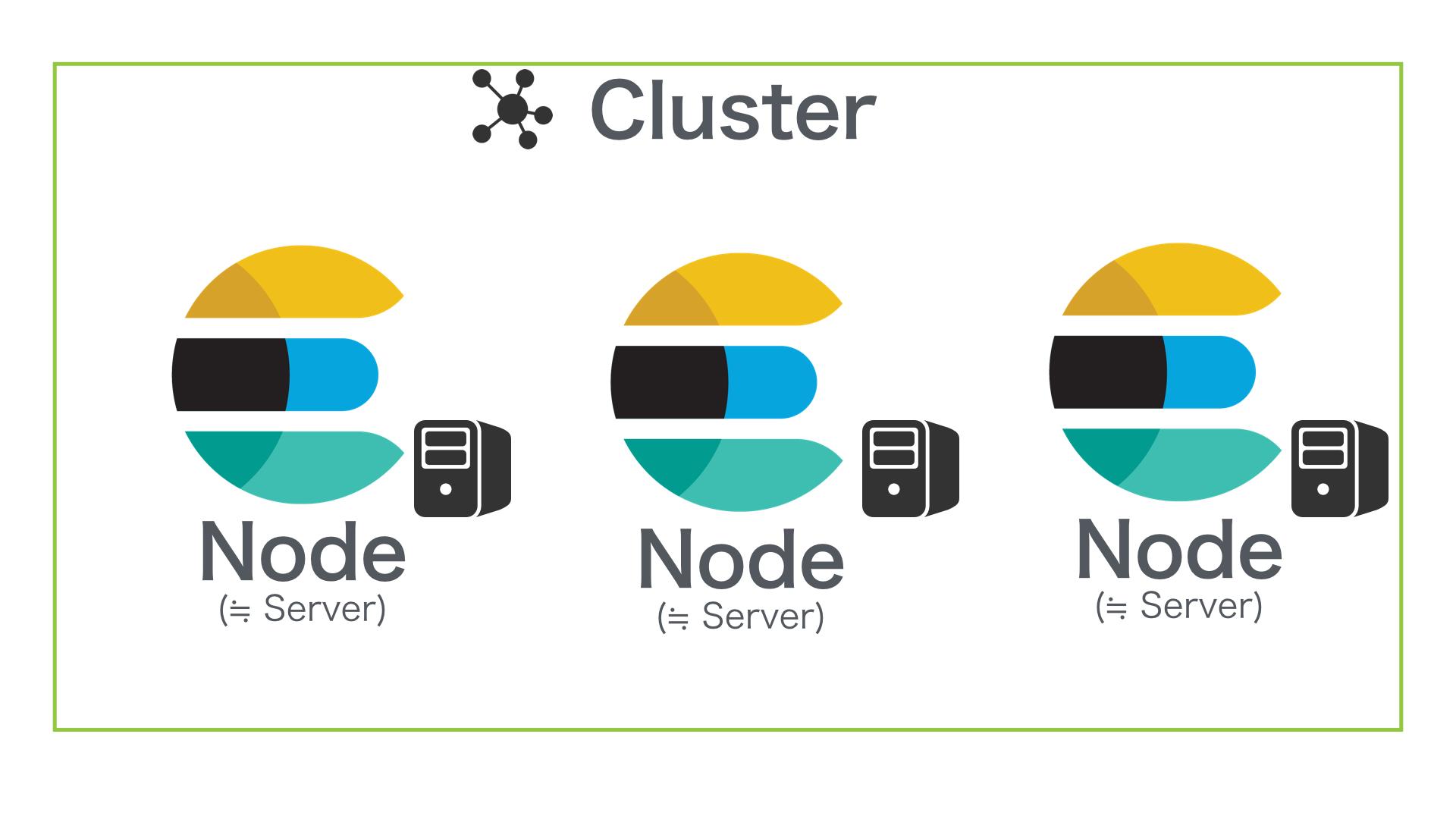 Cluster & Node