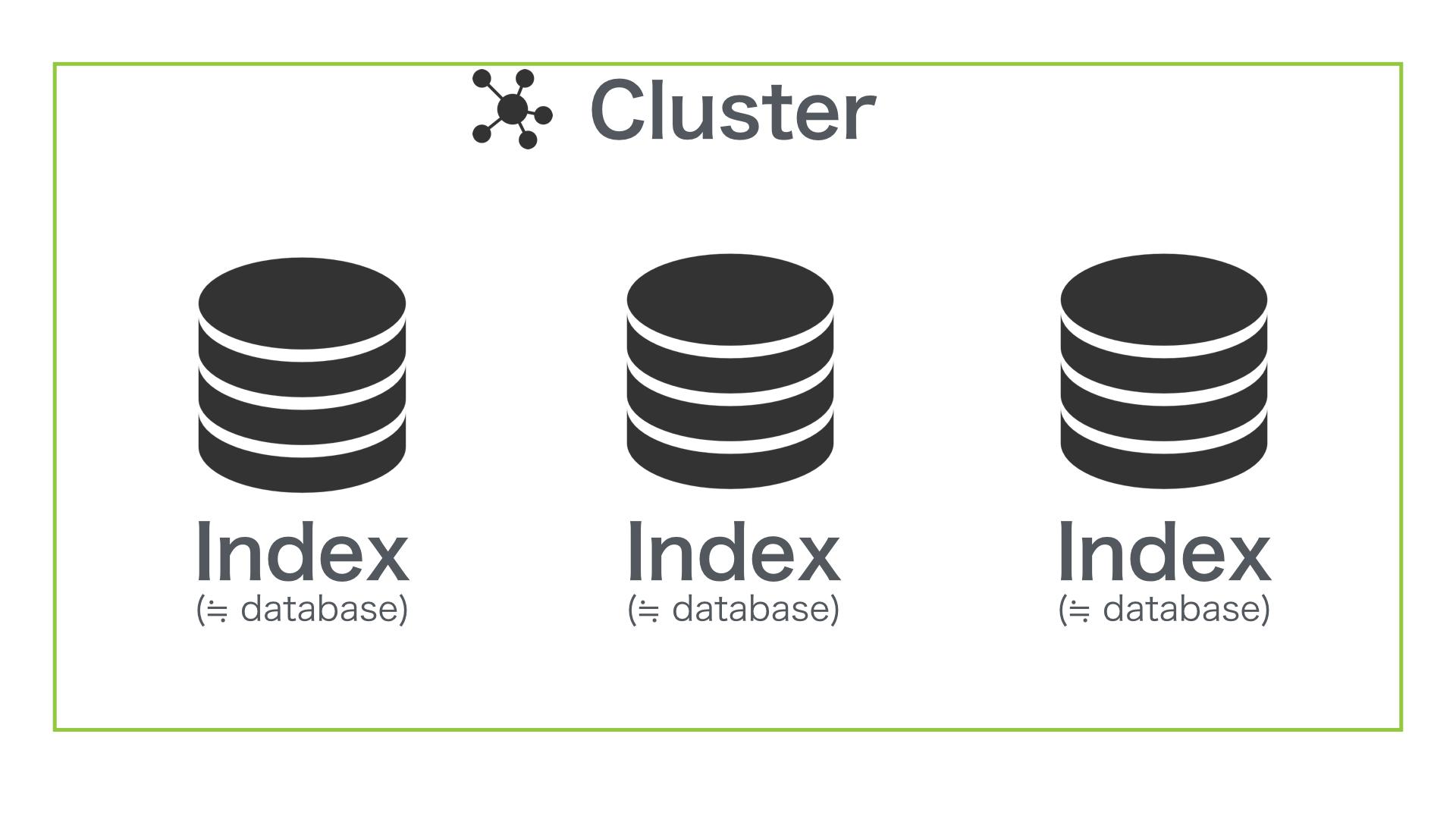 Cluster &  Index