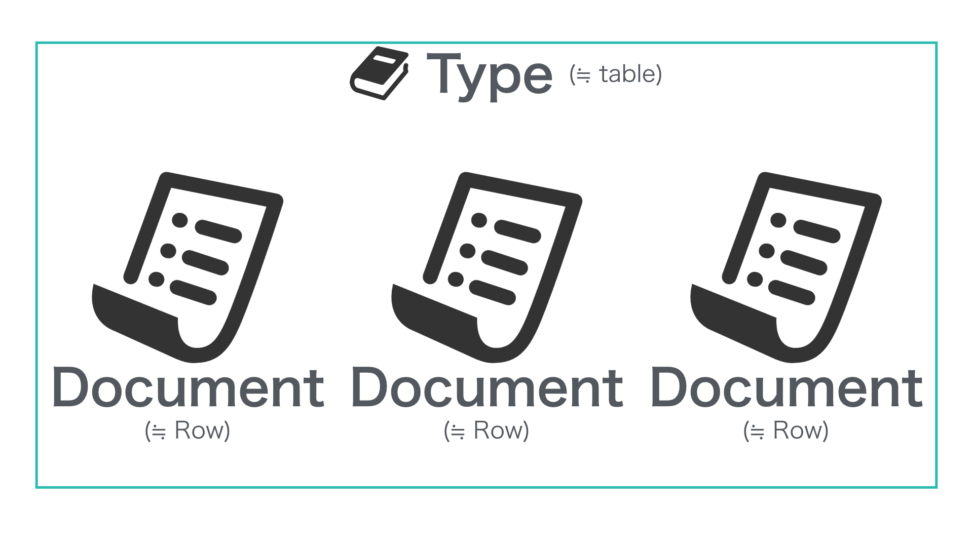 Type & Document