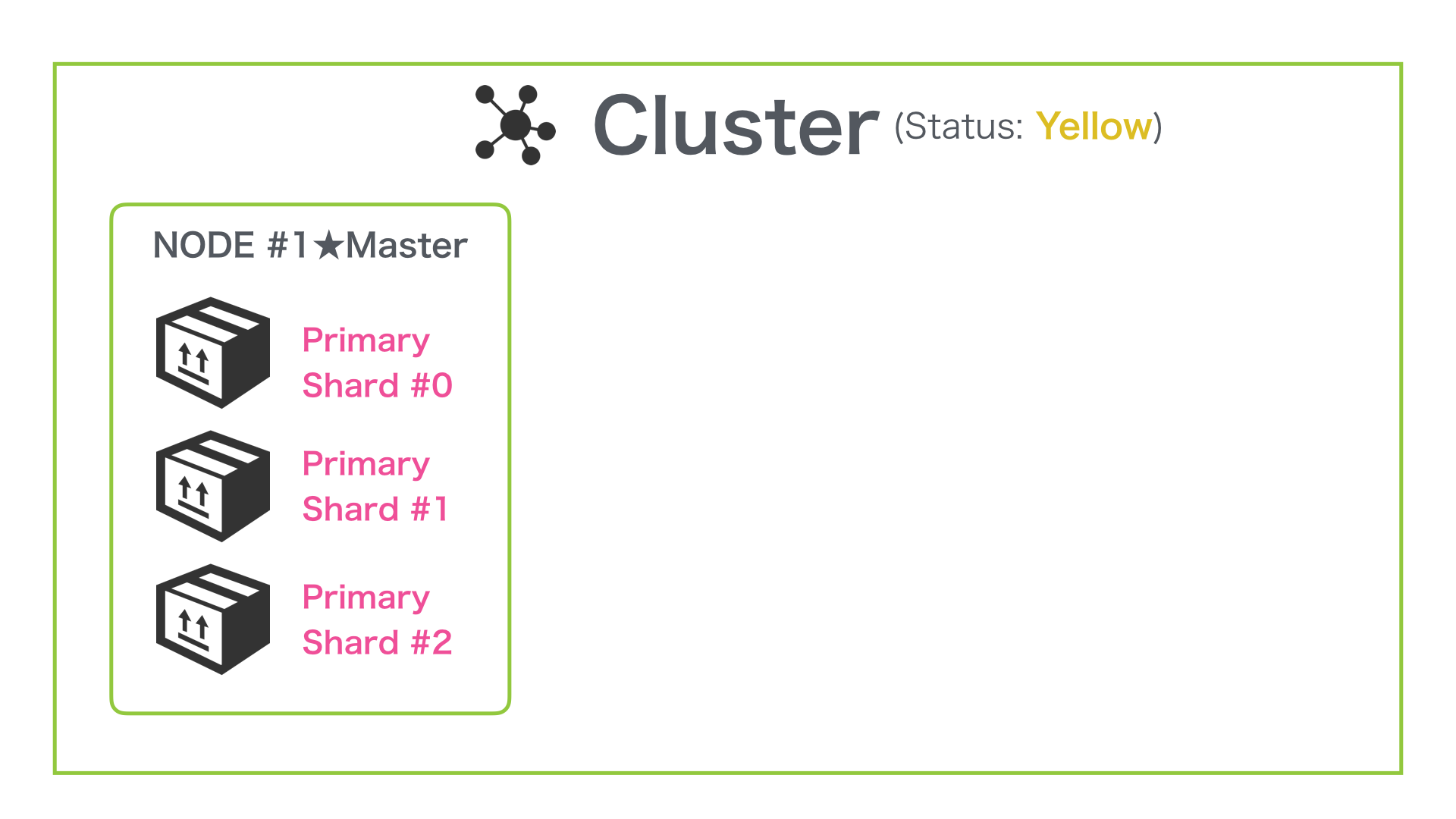 A single-node cluster with an index