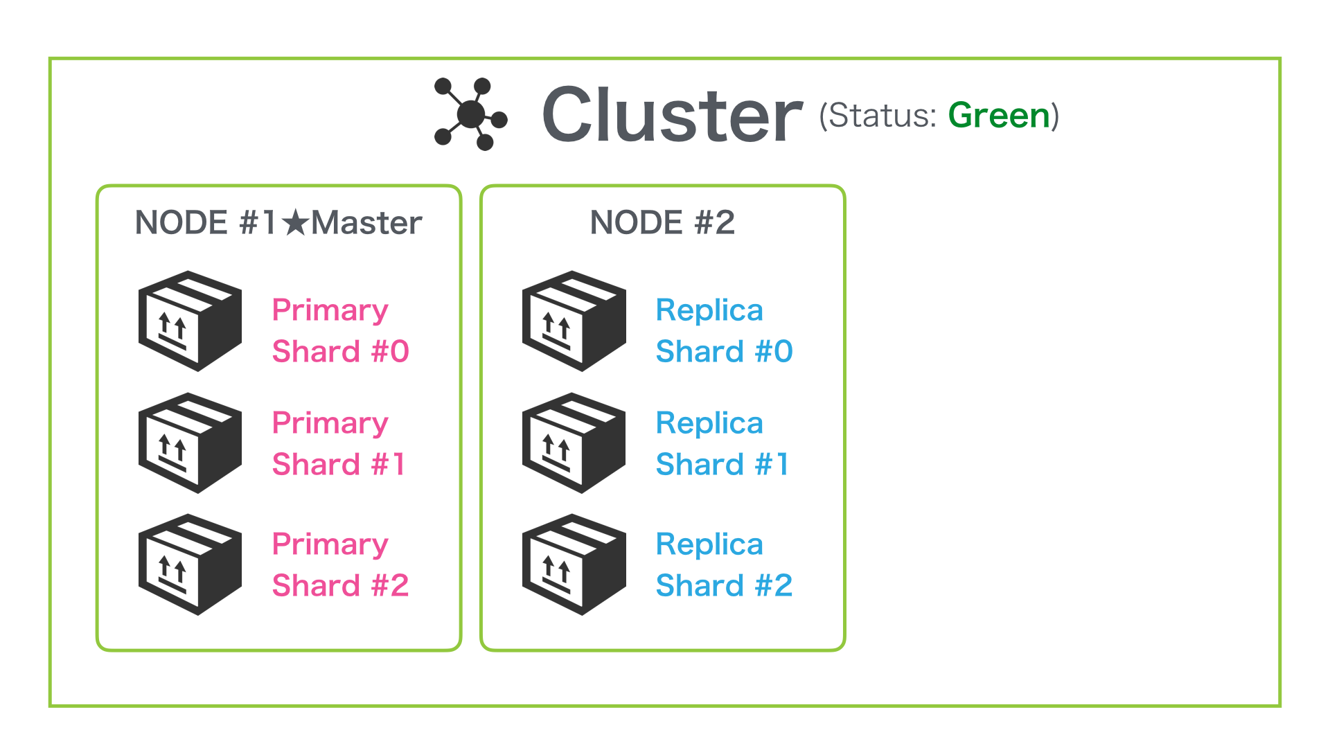 A two-node cluster