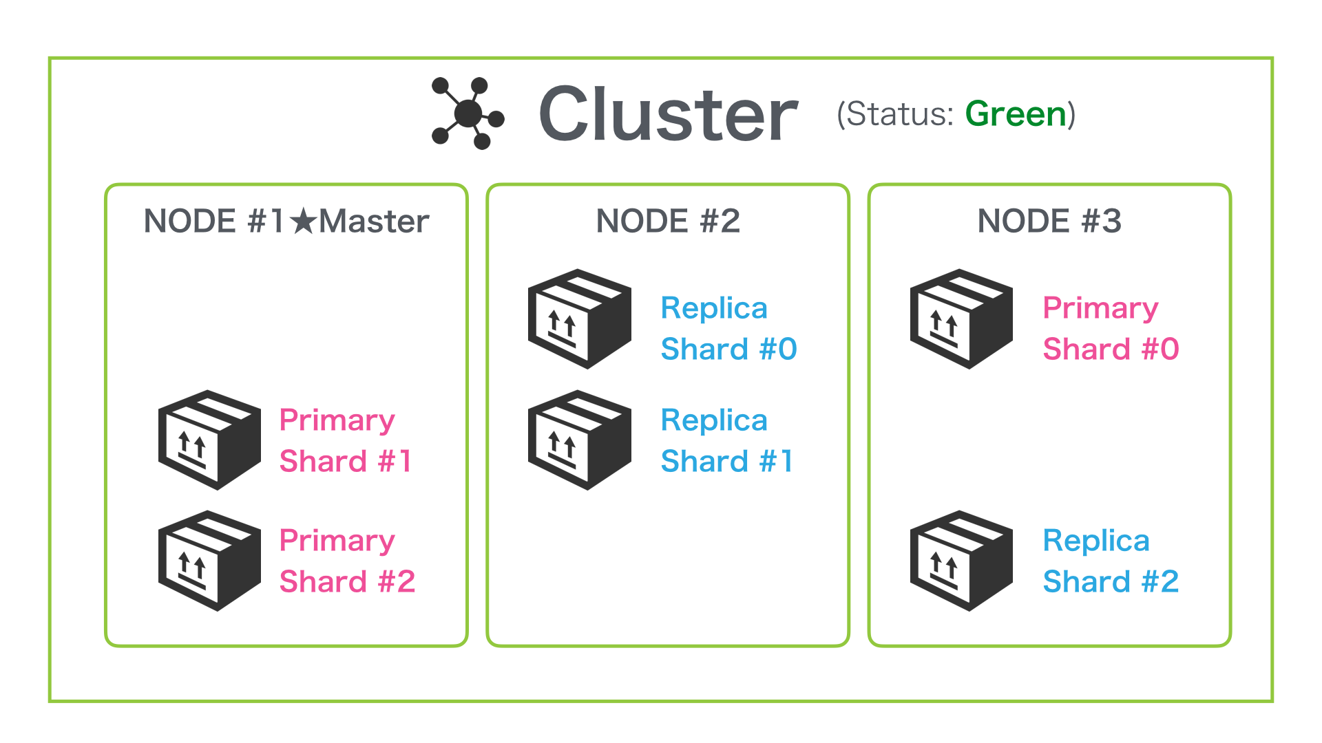 A three-node cluster