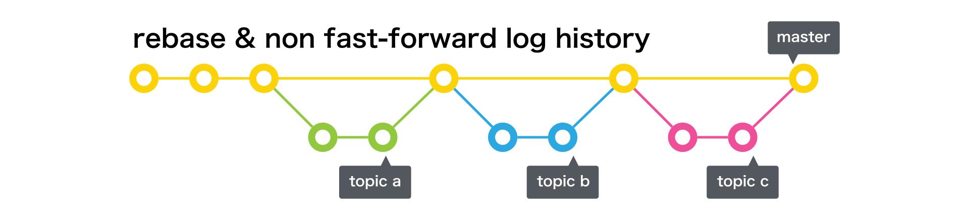 rebase & non fast-forward log history