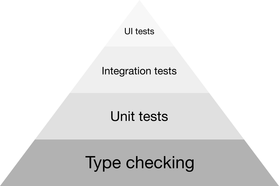 Ideal test volume is extremely few UI tests and few integration tests and much unit tests and much type checkings.