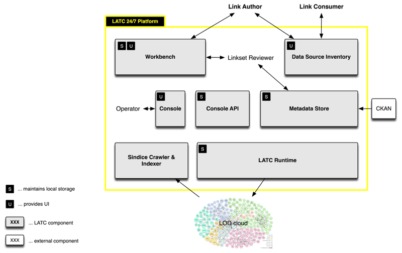 24/7 Platform Overview
