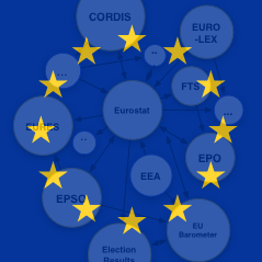 eu-linked-data