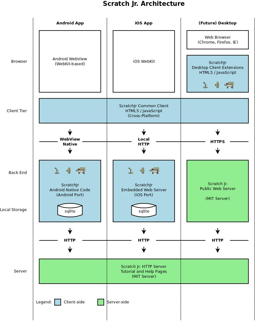 Scratch Jr. Architecture Diagram