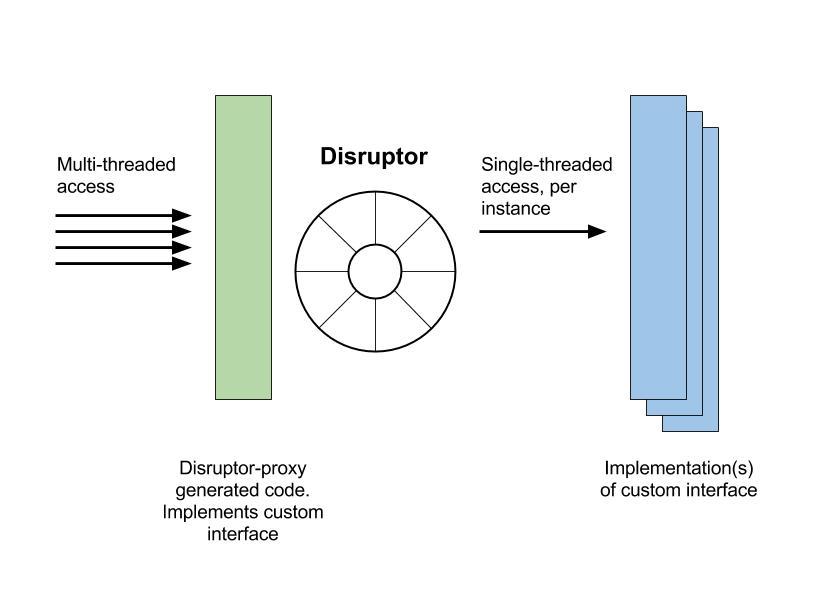 implementation diagram