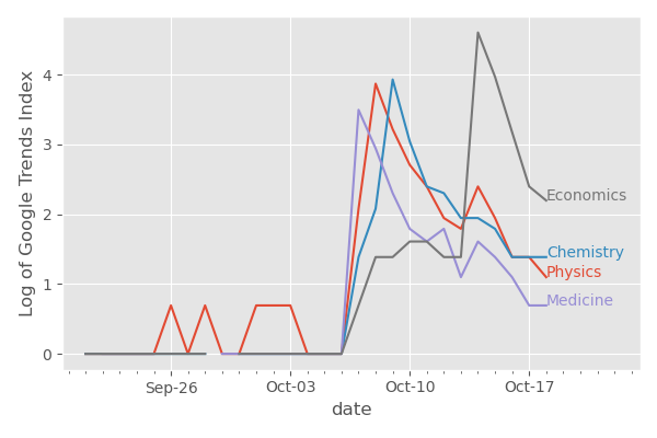 Line Graph of Search Popularity for Research Nobels in Python.