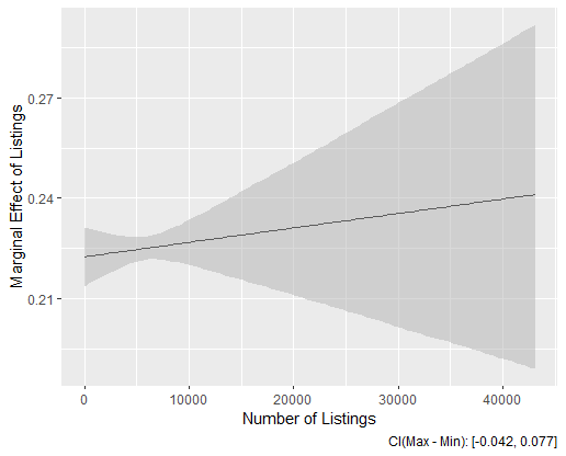 Marginal effect of listings varying over listings, produced with R.