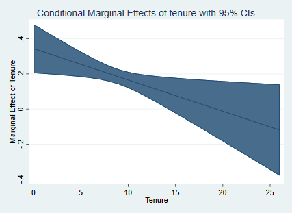 Marginal effect of tenure varying over tenure, produced with Stata.