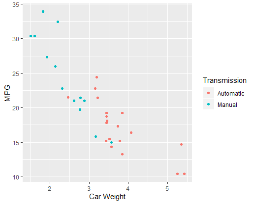 Scatterplot of car weight against MPG, differentiated by transmission type, in R