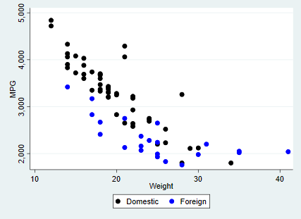 Scatterplot of car weight against MPG, differentiated by foreign, in Stata
