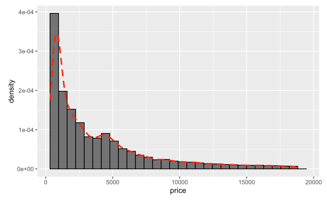 Density Plot Overlaid on Histogram