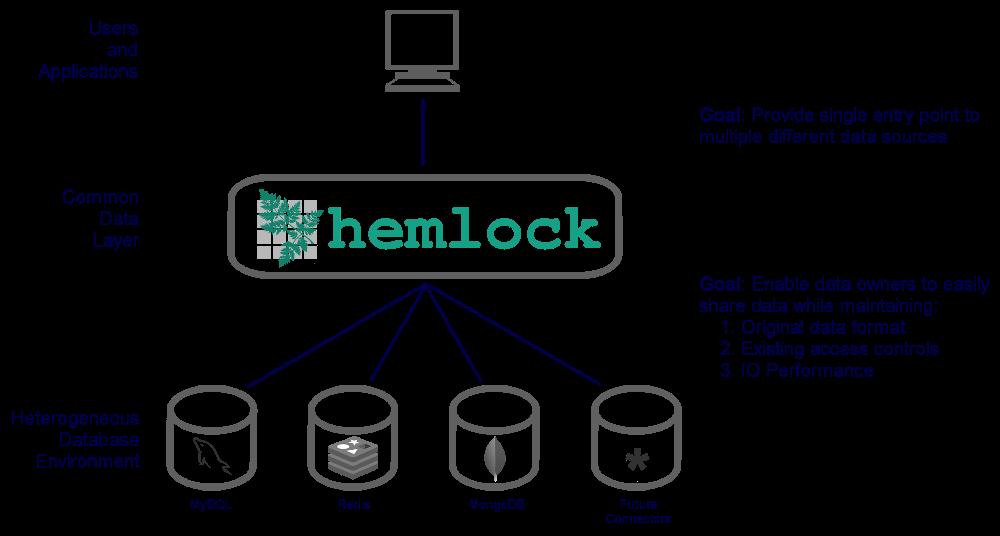 hemlock · PyPI