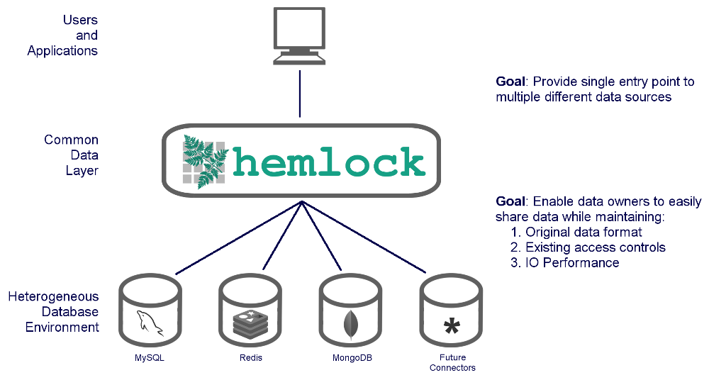 Hemlock L