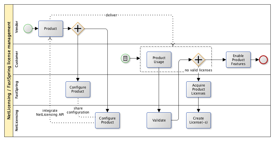 NetLicensing / FastSpring Integration How-To