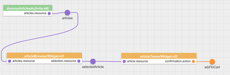 The event wiring diagram with newly added article-teaser-widget
