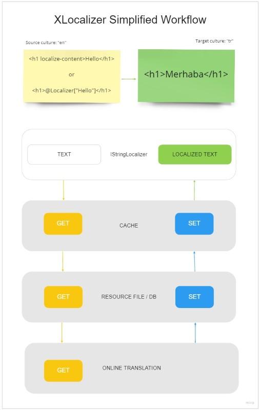 XLocalizer Simplified Workflow