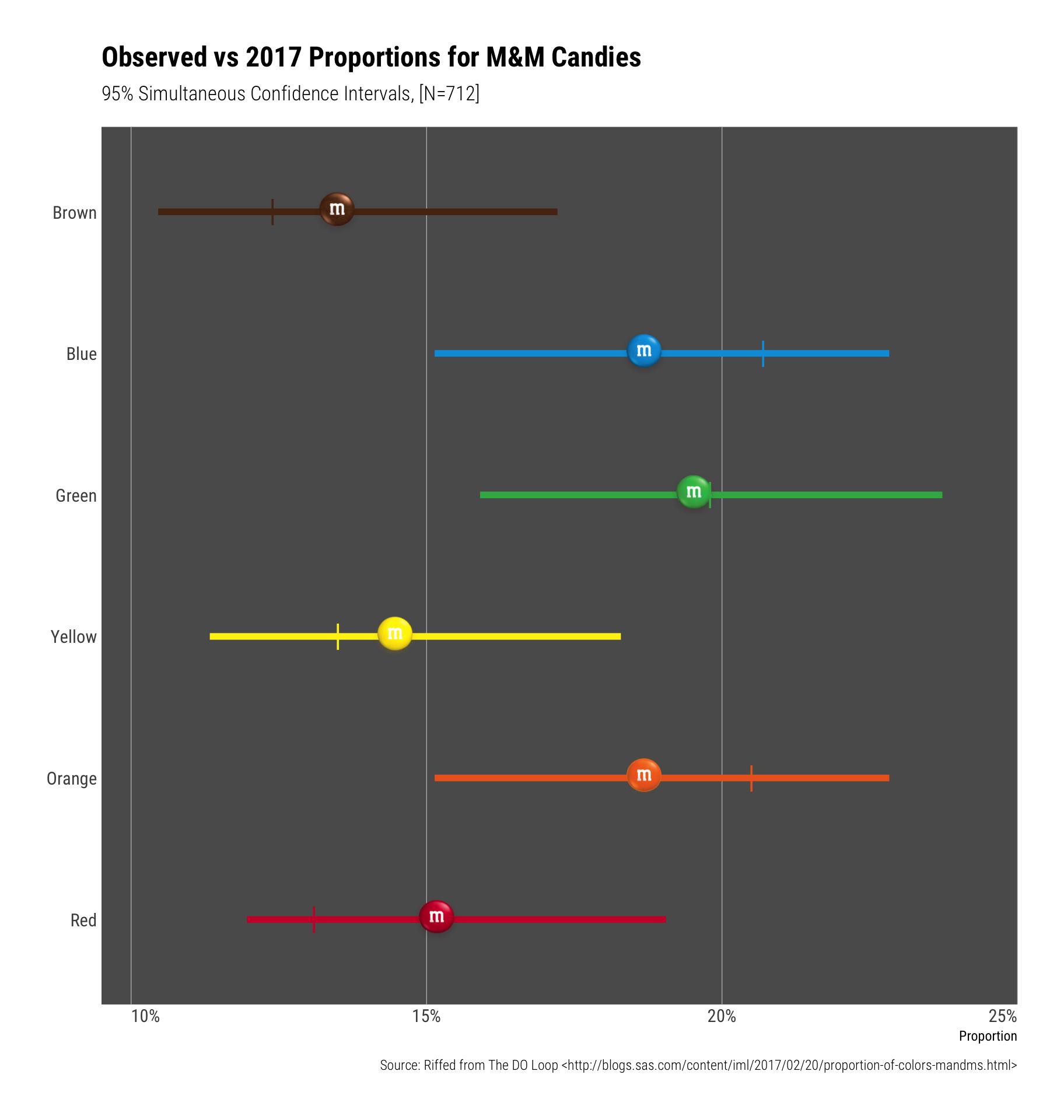 M&M例子展示