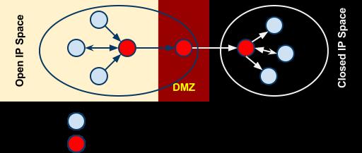 Node Network Design