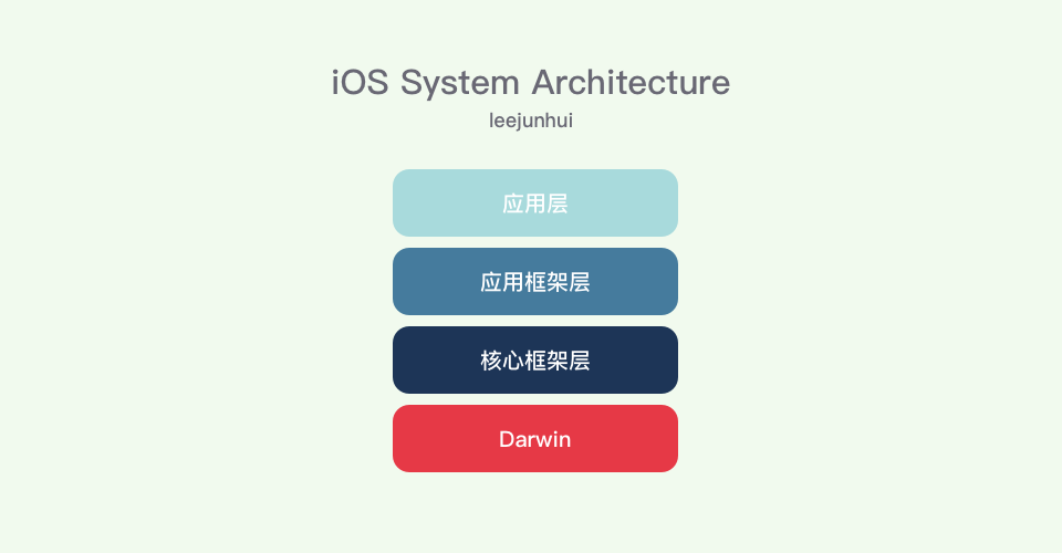 iOS System Architecture