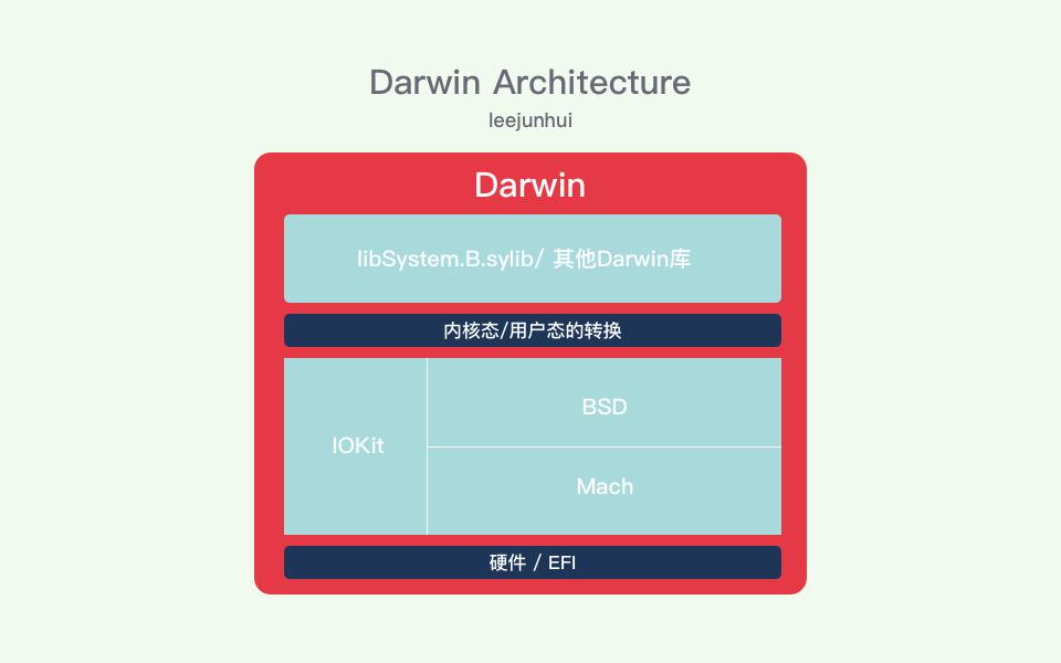 Darwin Architecture