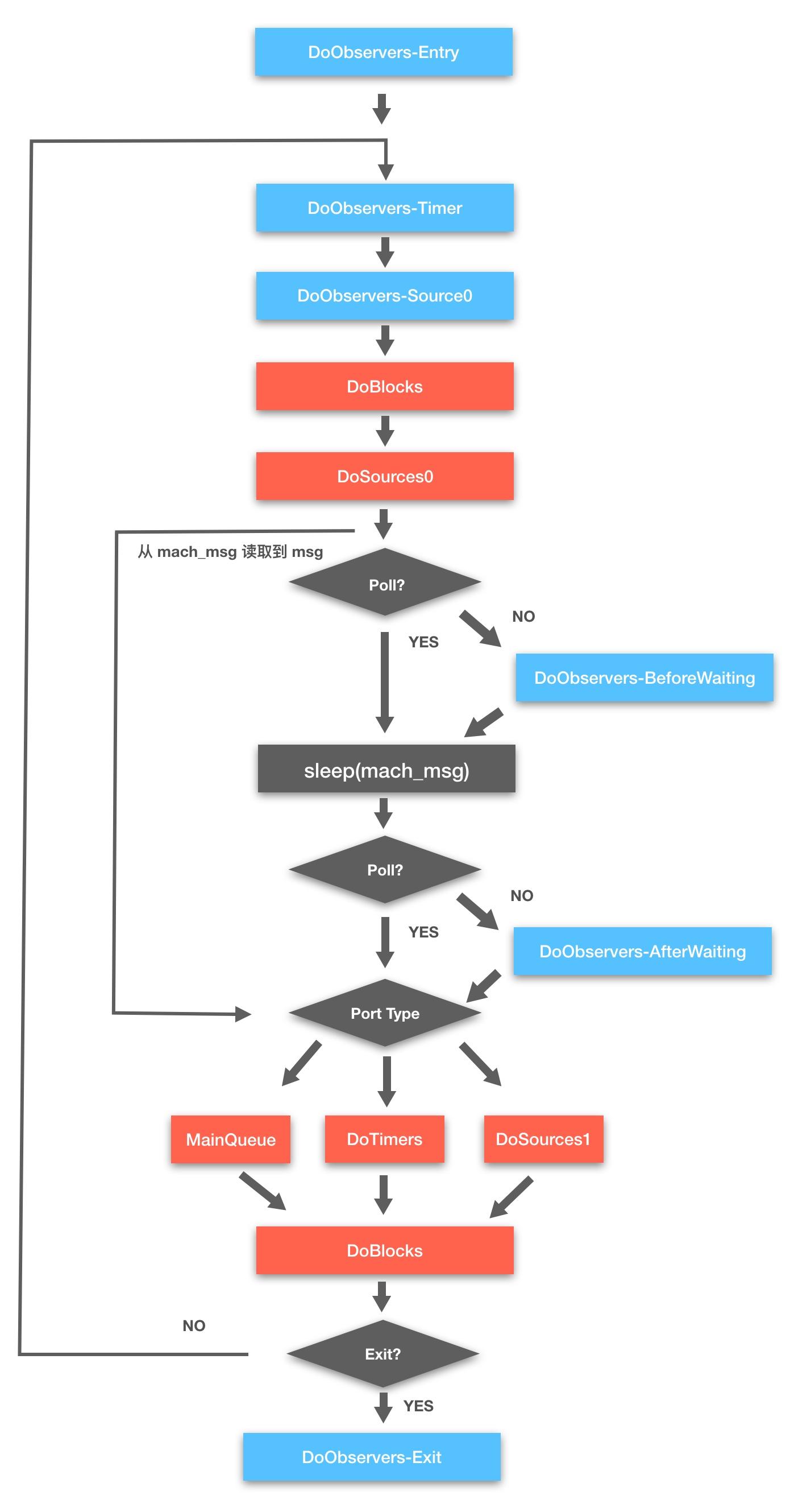 RunLoop 流程