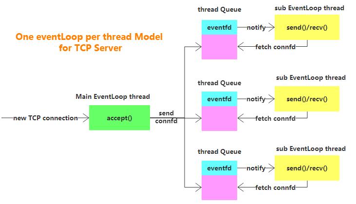 Multi-Thread-Arch