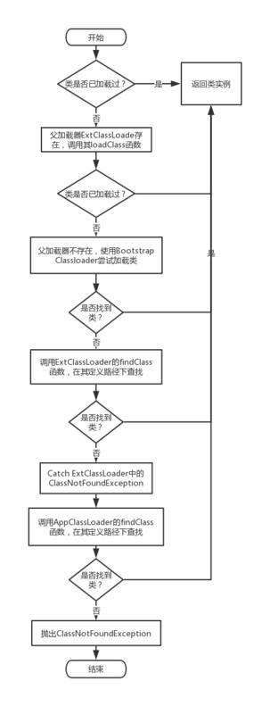 jvm_class_loader_workflow