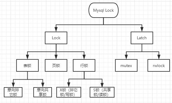 mysql_lock
