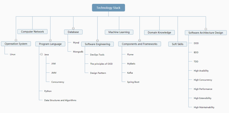 technology_stack