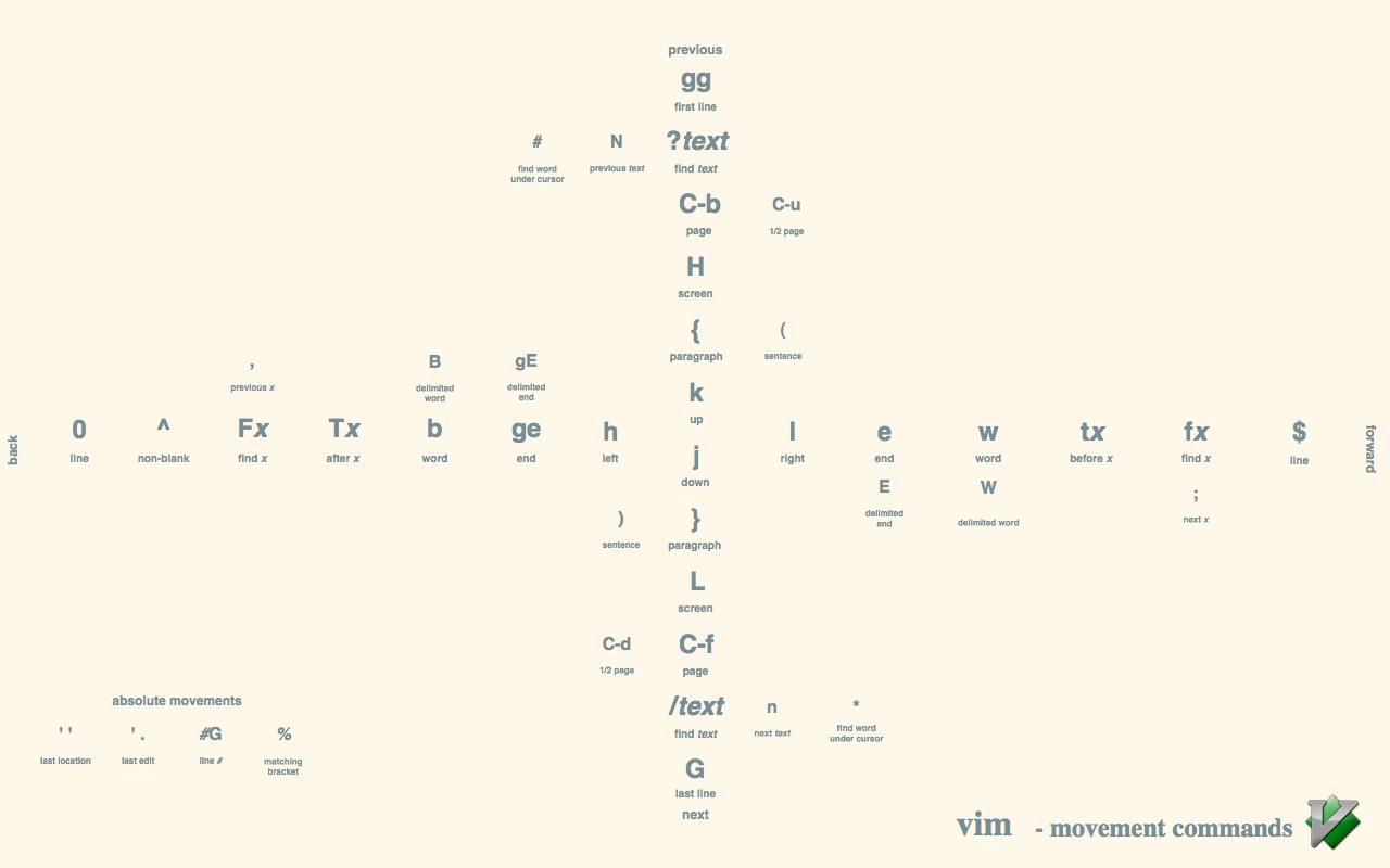 Vim Movement Shortcuts Wallpaper Example