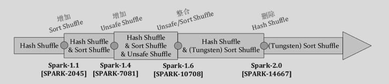 Shuffle-history.png
