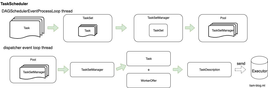 spark task scheduler.png