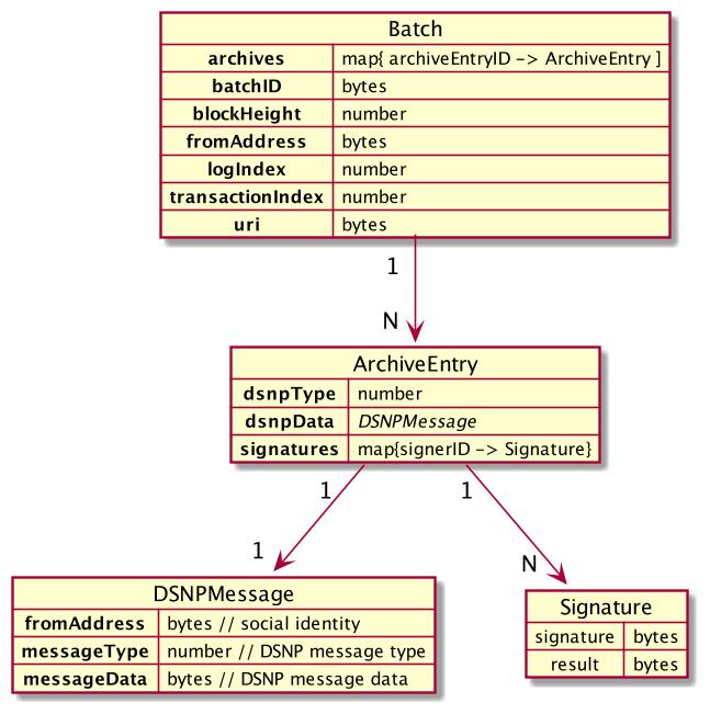 Archive Messages Diagram