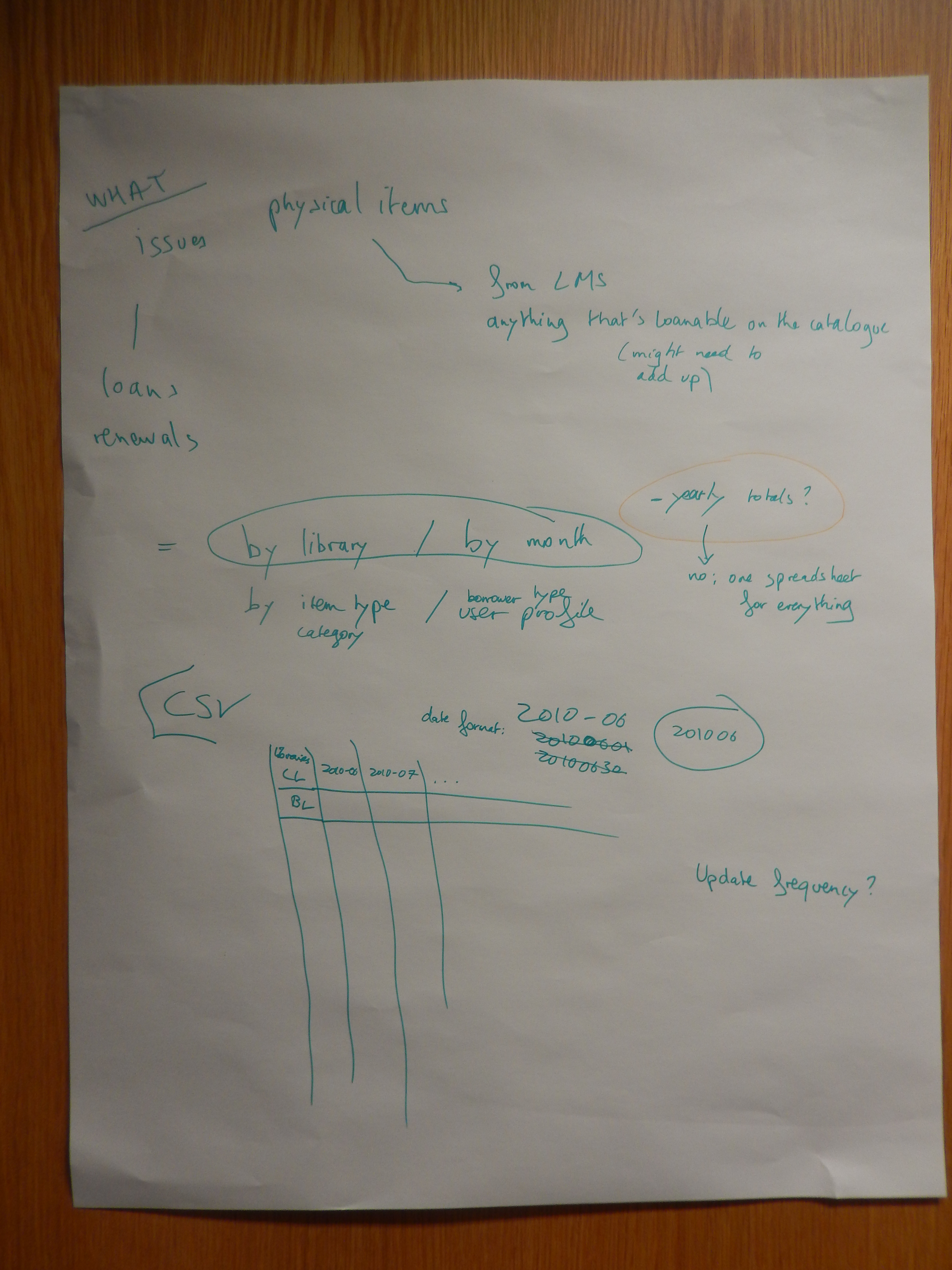 Photo of flipchart notes page1