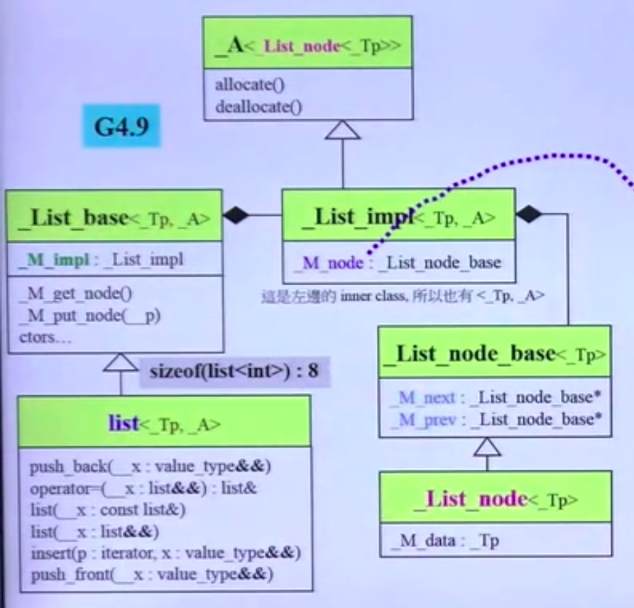 list's iterator_design