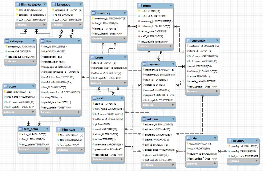 Github  Sakila Mysql Example  Sakila Database Example For Mysql
