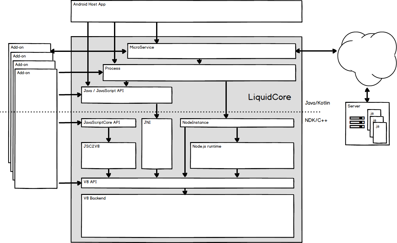Android architecture diagram