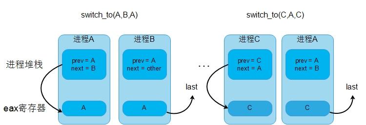 通过一个进程切换保留对进程C的引用.jpg