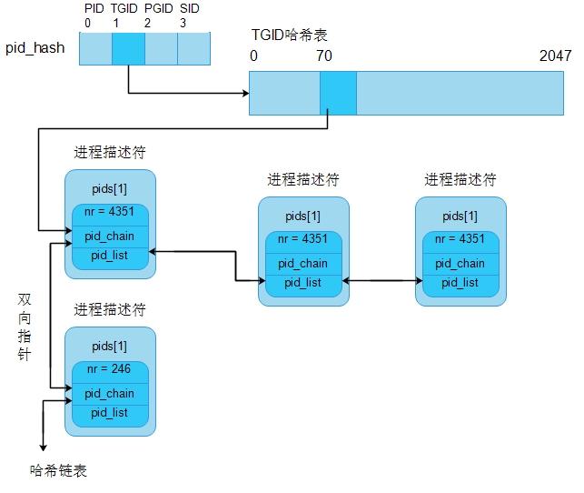 PID散列表.jpg