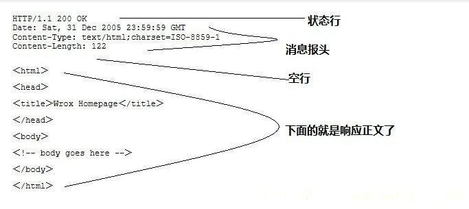 Http响应消息结构