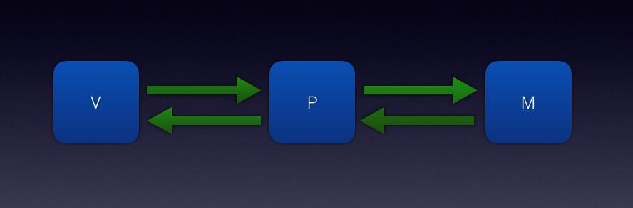 总结Android模块化的一些知识点。