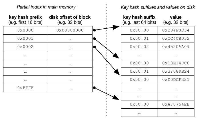 fixed length values diagram