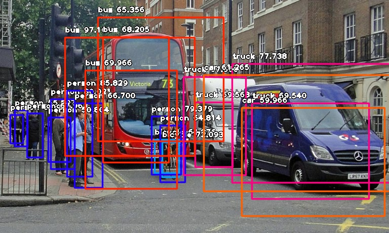 ImageAI Output Image for Test Image 2