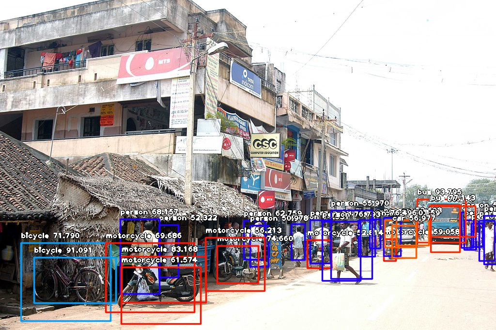 ImageAI Output Image for Test Image 3