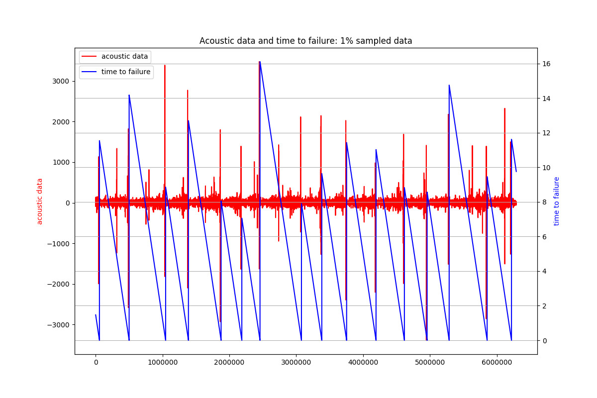 Acoustic Data and Time To Failure 1
