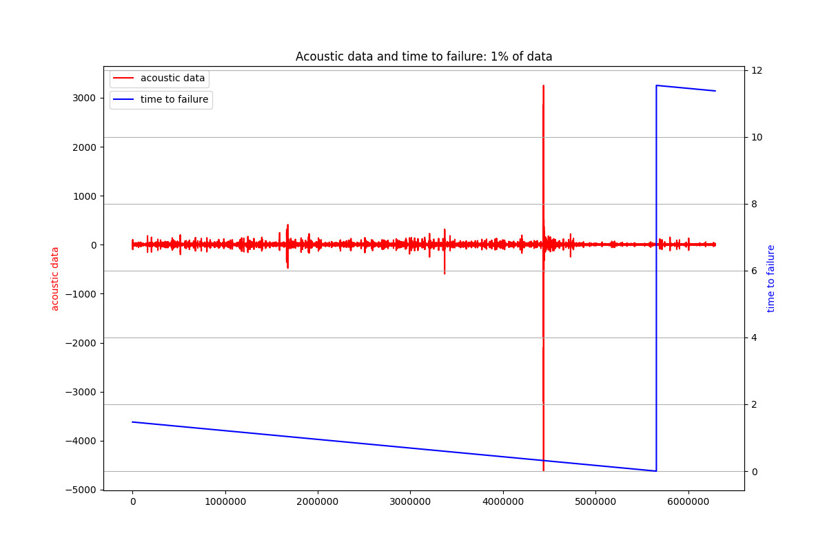 Acoustic Data and Time To Failure 2
