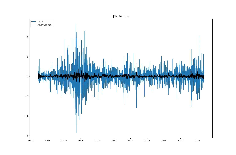 ARIMA Model vs. Data
